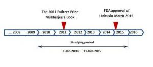 The timeline of media coverage analysis